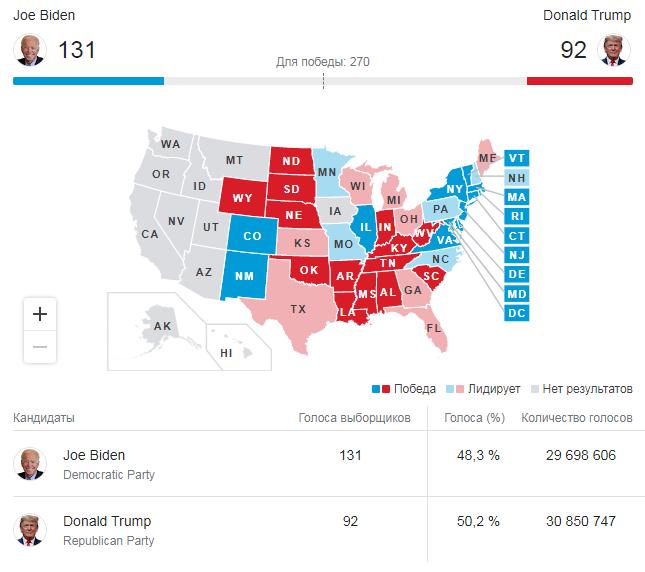 Кто победил на выборах президента в США 2020 и результаты голосования