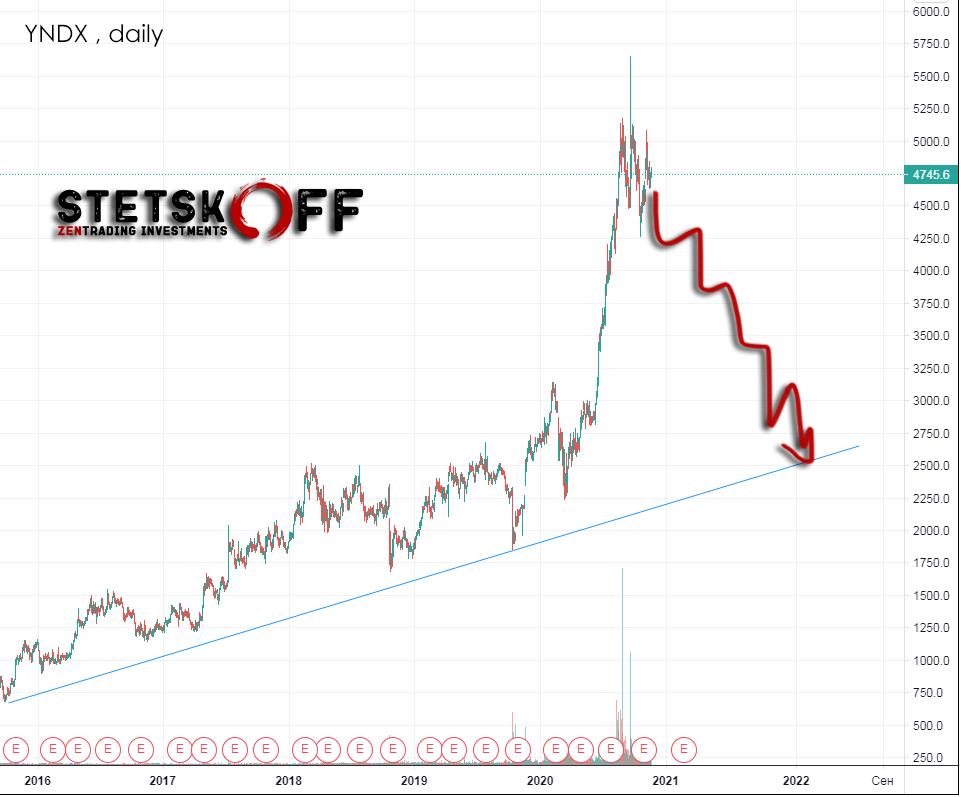 прогноз акции Яндекс