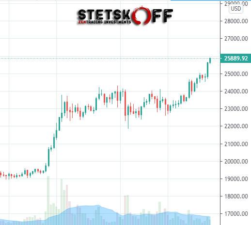 биткоин прогноз опрос 25000