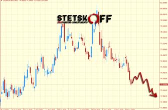 прогноз курса доллара на неделю 7-13 декабря 2020