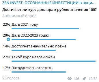прогноз курса доллара к рублю на 2021-2023 годы