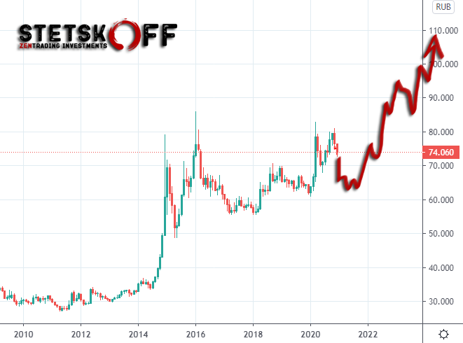 курс доллара к рублю прогноз на 2021-2023 годы