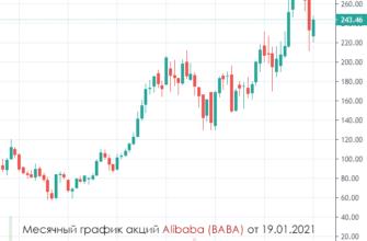 прогноз Alibaba