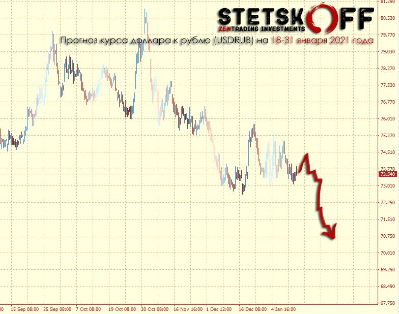 прогноз курса доллара и рубля на 2 половину января 2021 года