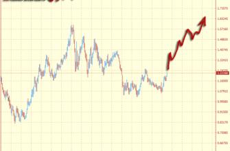 прогноз курса евро на 2021-2025 годы