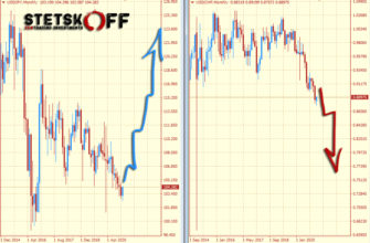 прогноз курса японской иены и швейцарского франка на 2021-2023 годы