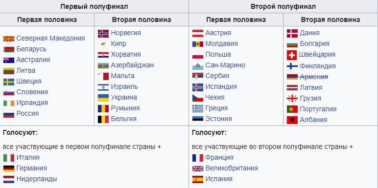Финал Евровидения 2021