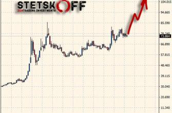 прогноз курса доллара к рублю на 2021-2022