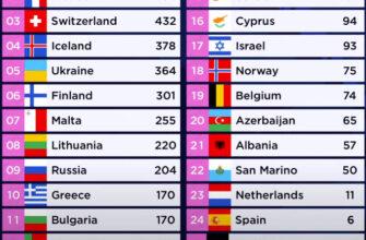 кто победил в Евровидении 2021
