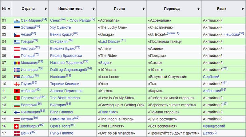 кто прошел в финал Евровидения 2021 2 полуфинал