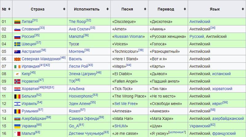 кто прошел в финал Евровидения 2021