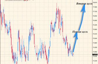 прогноз курса доллара и рубля