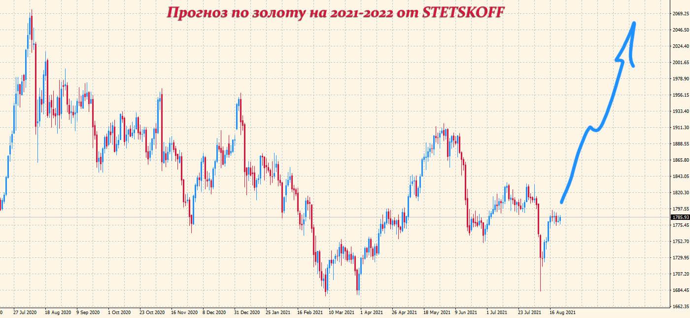 прогноз по золоту на 2021-2022 годы