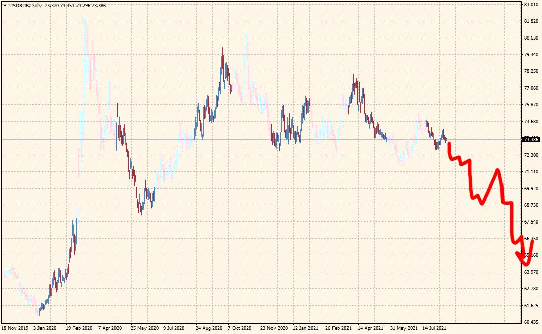 прогноз курса доллара на 2 половину 2021 года